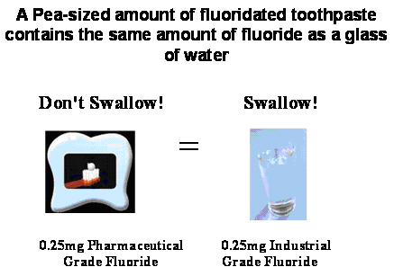 use of fluoride fluorosilicates in drinking water
