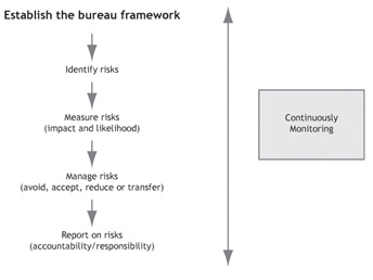 Establish the bureau framework graphic