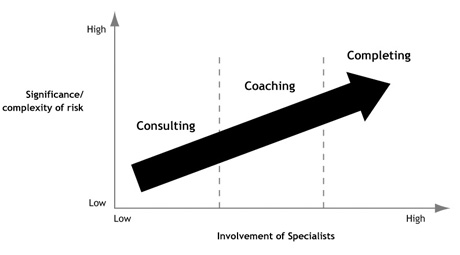 Involvement of Specialists graphic