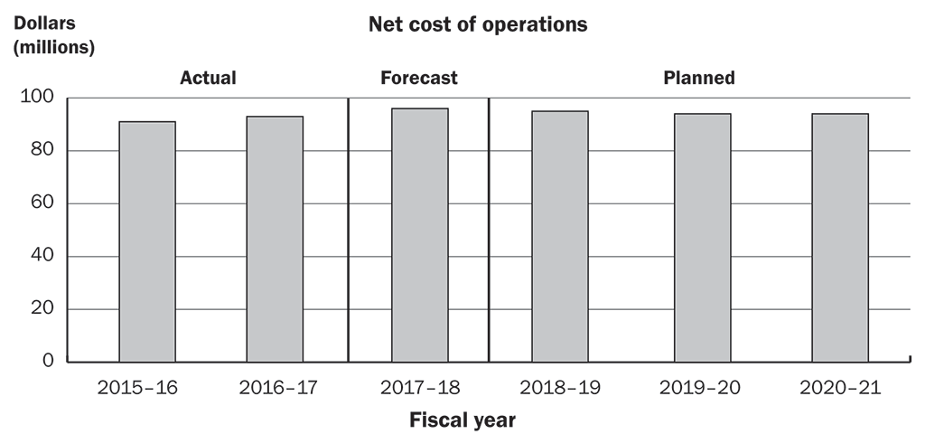 Bar graph showing actual, forecast, and planned spending by the Office of the Auditor General of Canada
