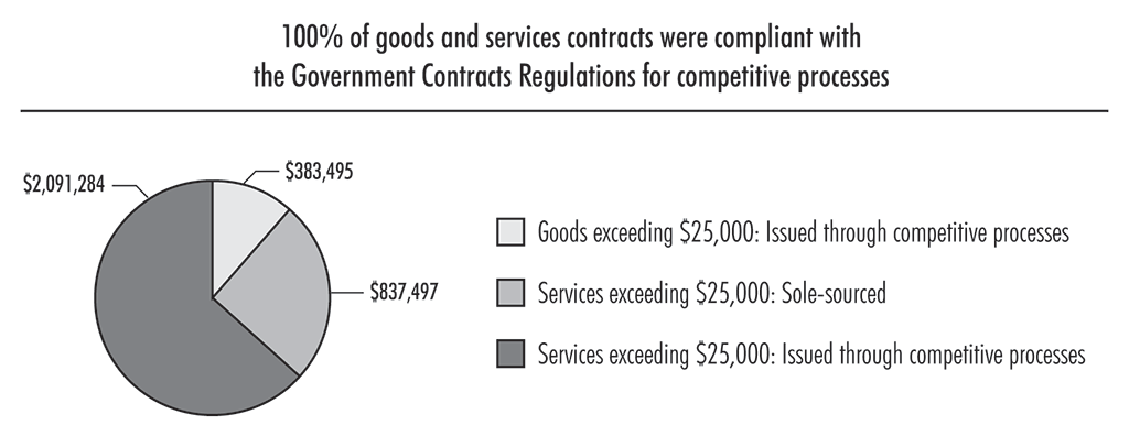 Chart highlighting the Office's contracting activity for goods and services in the 2017 calendar year