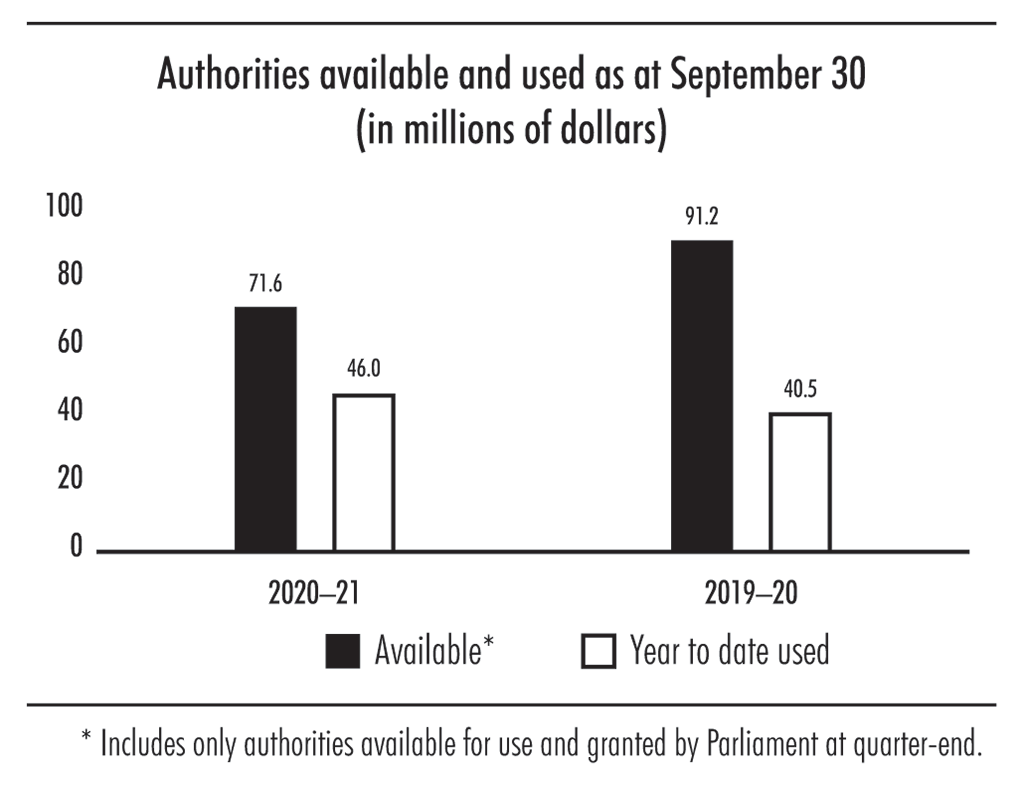 Bar chart showing authorities available and used as at September 30