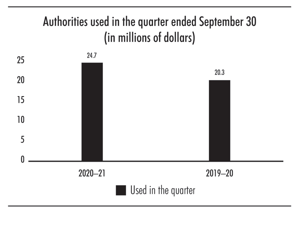 Bar chart showing authorities used in the quarter ended September 30