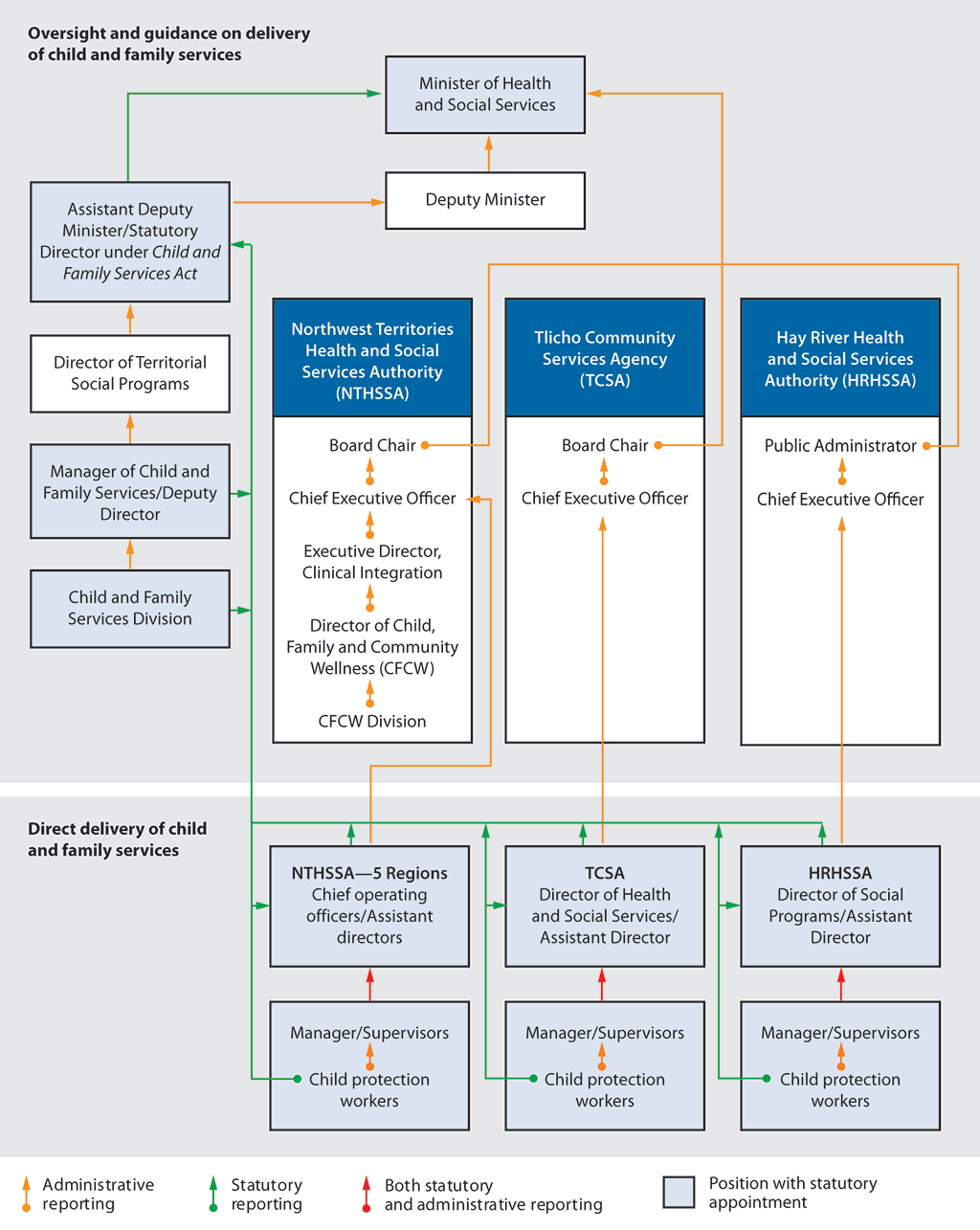 The organizational chart shows the accountability and organizational structure for child and family services in the Northwest Territories