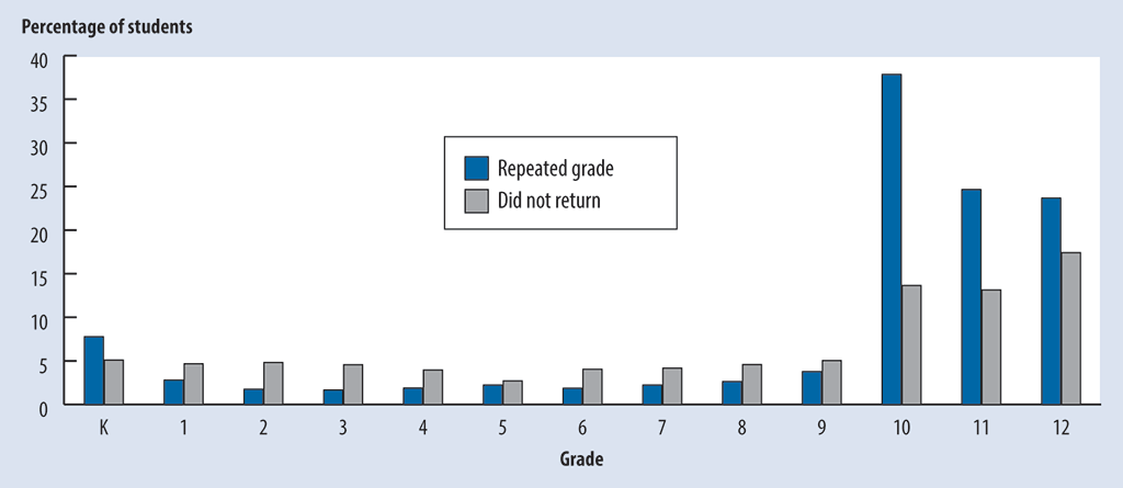 Bar chart showing the percentage of students in each grade, from Kindergarten to Grade 12, who repeated the grade or did not return to school, for the years 2008 to 2017