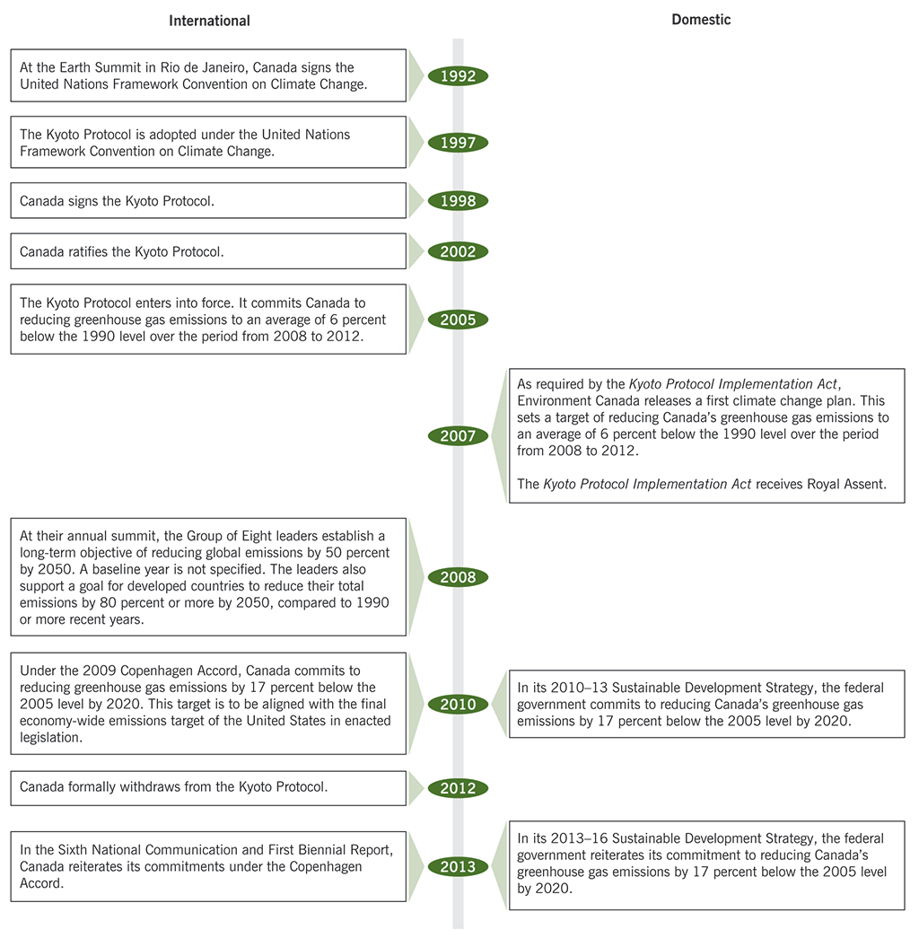 Timeline of the federal government's international and domestic commitments from 1992 to 2013