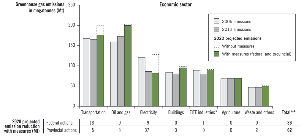 Bar chart of greenhouse gas emissions by economic sector, and table of the effect of federal and provincial actions
