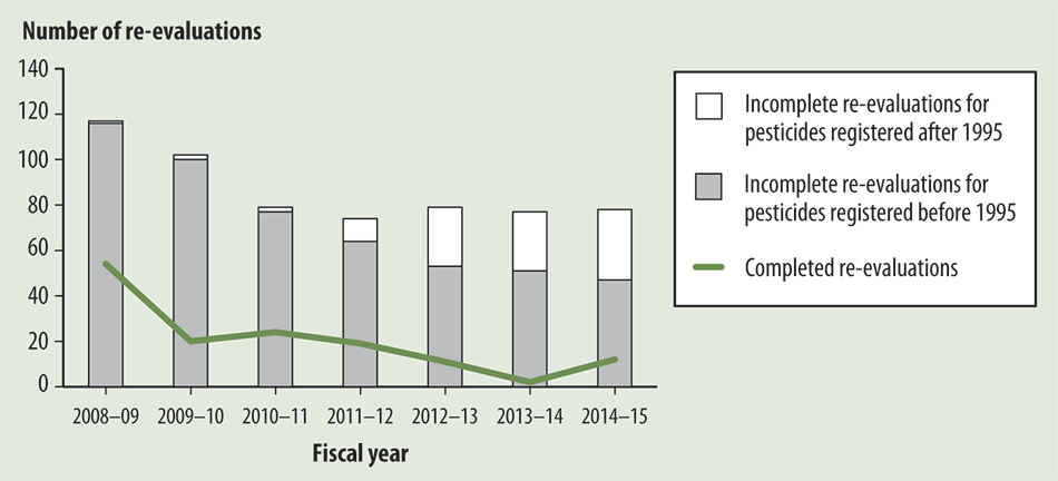 Bar graph showing the Pest Management Regulatory Agency's workload of re-evaluations over the past seven fiscal years