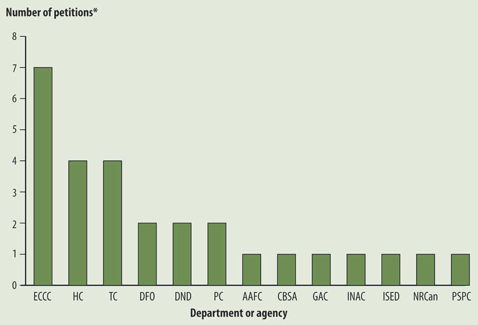 Bar chart showing the number of petitions that 13 departments and agencies received
