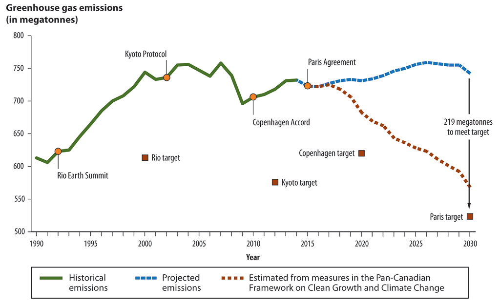 Line  graph representing Canada's historical greenhouse gas emissions from 1990 to 2014  and projected emissions to 2030