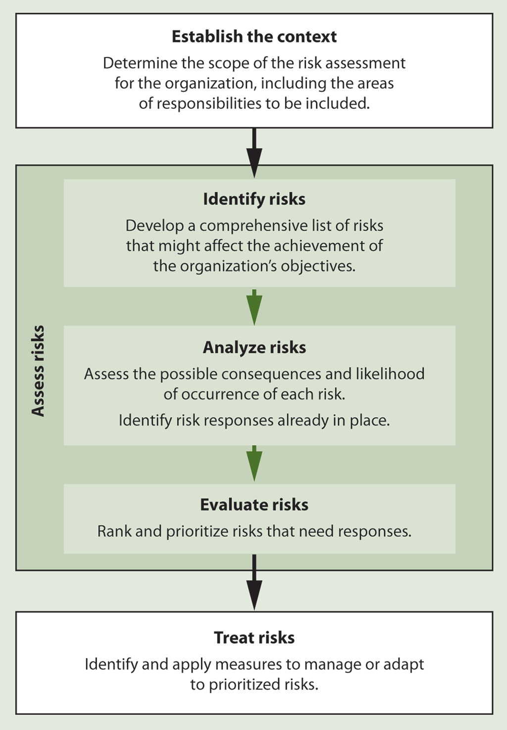 Flow chart showing how a risk management process identifies, assesses, and treats climate change risks in departments and agencies