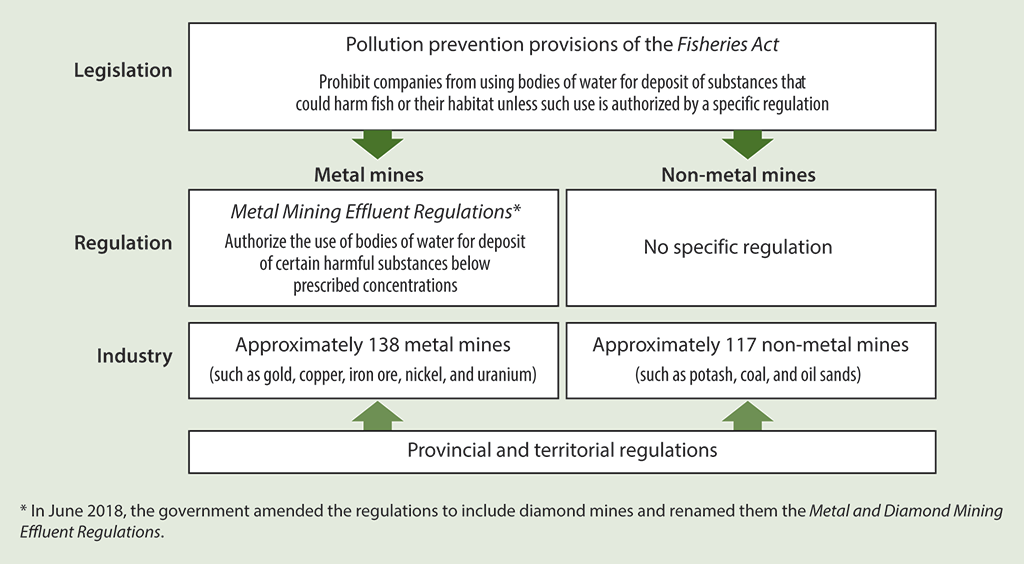 Diagram of the legislative and regulatory framework for mining that affects fish