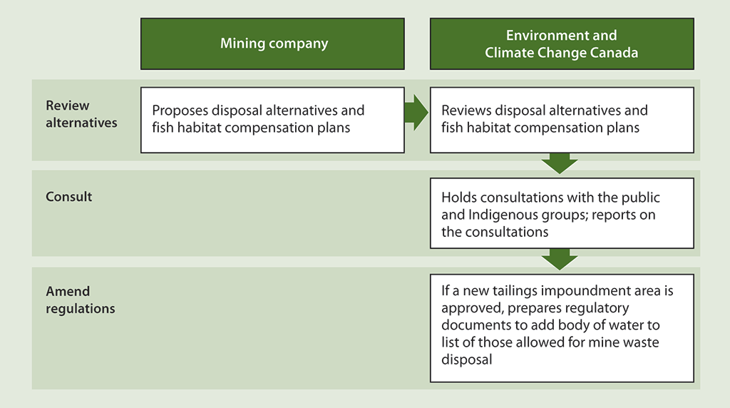Diagram illustrating the process that is followed when a mining company submits a proposal for a new mine waste disposal area