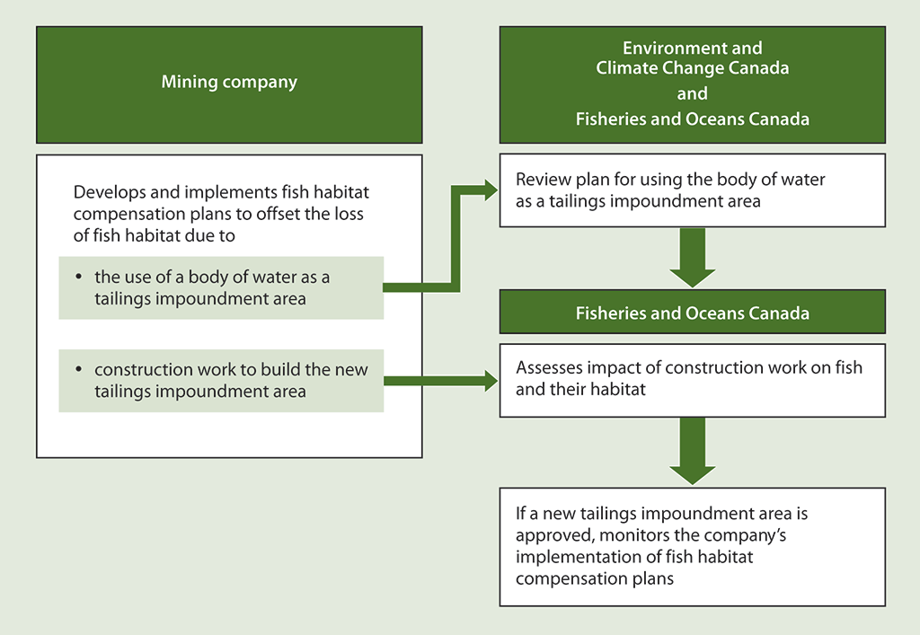 Diagram illustrating the process followed for assessing, authorizing, and monitoring the plans for offsetting the loss of fish and their habitat