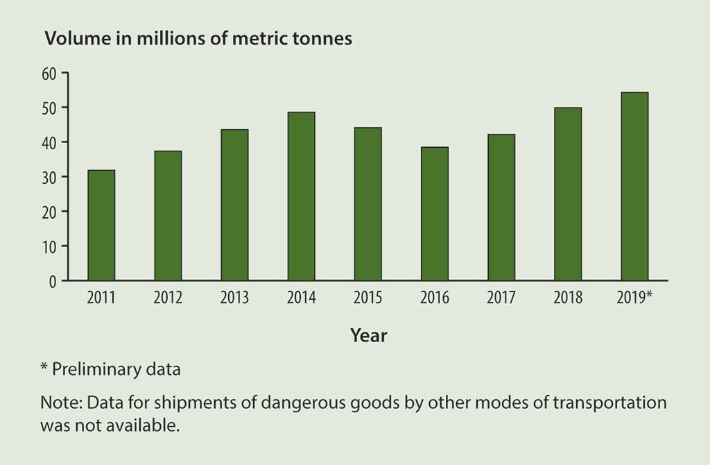 Bar graph showing the volume of dangerous goods shipped by rail in Canada between 2011 and 2019