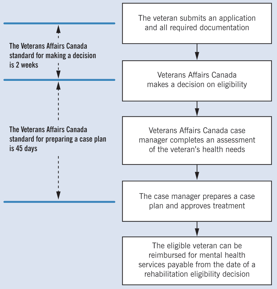 Generalized anxiety treatment bvgg - Chart Showing The Rehabilitation Program Application Process