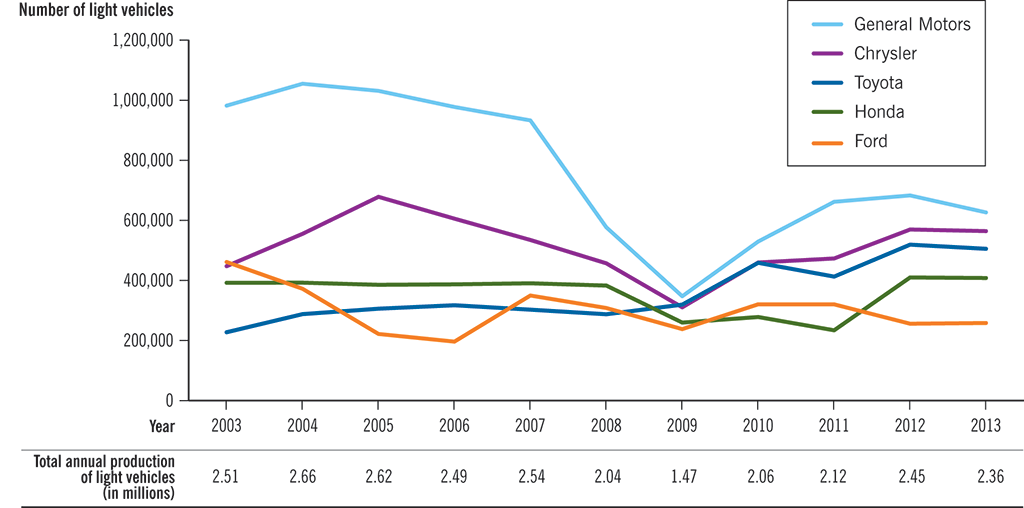Graph showing numbers of light vehicles produced annually in Canada from 2003 to 2013