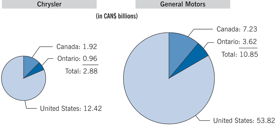 Two pie charts showing the amounts of financial assistance provided to Chrysler and General Motors in 2009 from Canada, Ontario, and the United States
