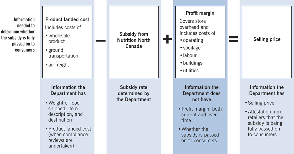 Chart showing the information the Department does and does not have in order to determine whether the subsidy is fully passed on to consumers