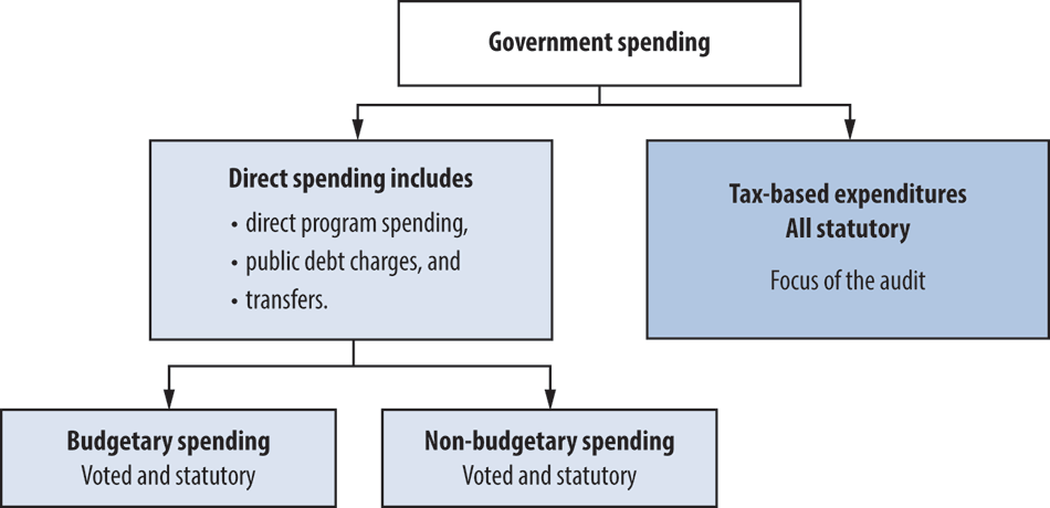 report 3 tax based expenditures