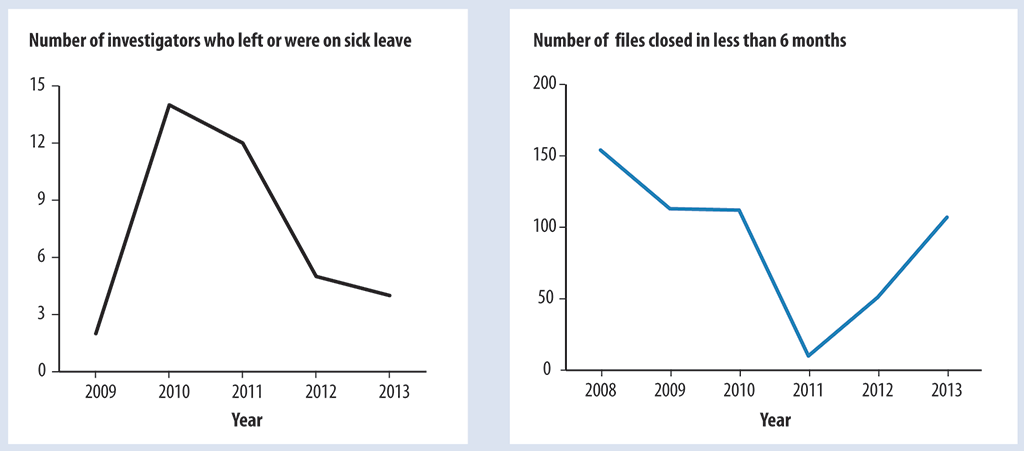 Two graphs showing that increased turnover and sick leave resulted in fewer investigation files being closed within six months