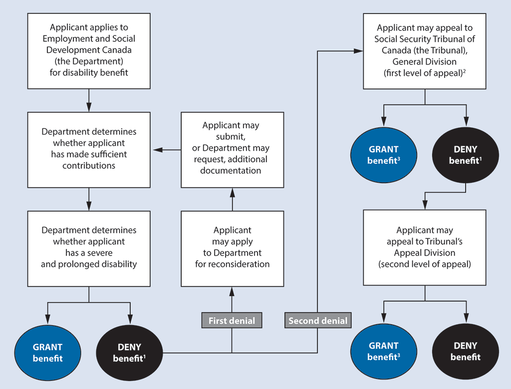 The flowchart shows the application process for the Canada Pension Plan Disability benefit