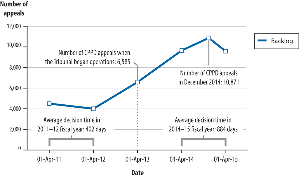 Chart showing the increase in the backlog of appeals and the increase in average decision time from 1 April 2011 to 1 April 2015