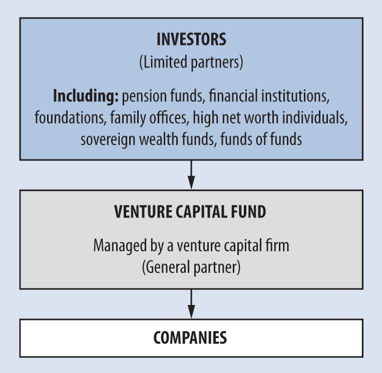 business plan venture capital funding