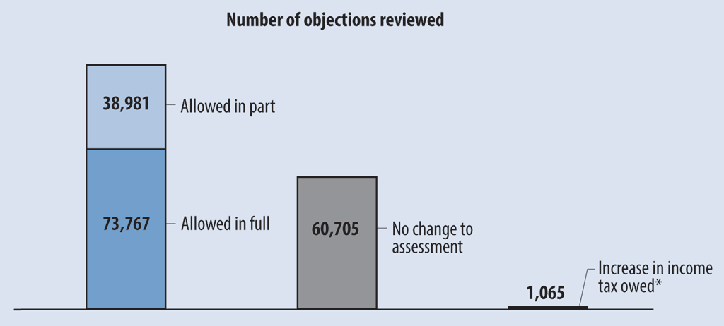Report 2—Income Tax Objections—Canada Revenue Agency
