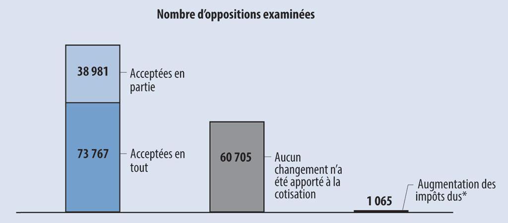 Rapport 2 Les Oppositions En Matiere D Impot Sur Le Revenu
