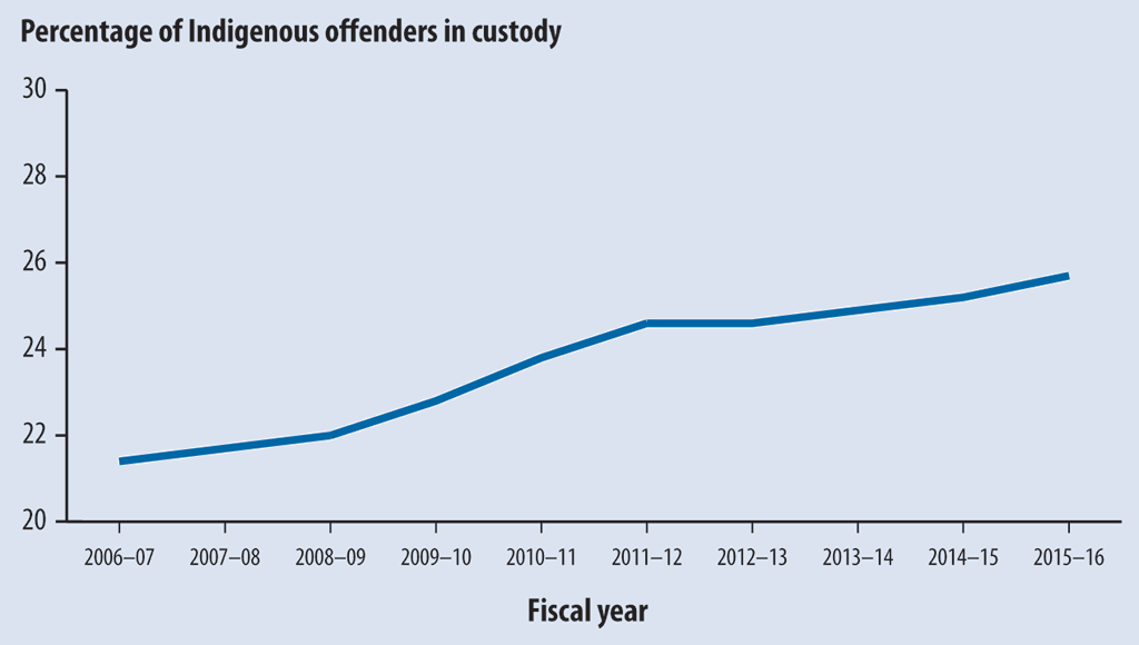 Line graph showing the increasing percentage of Indigenous offenders in federal custody