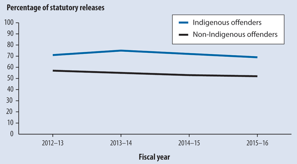 Line graph comparing the percentage of statutory releases for Indigenous offenders and non-Indigenous offenders