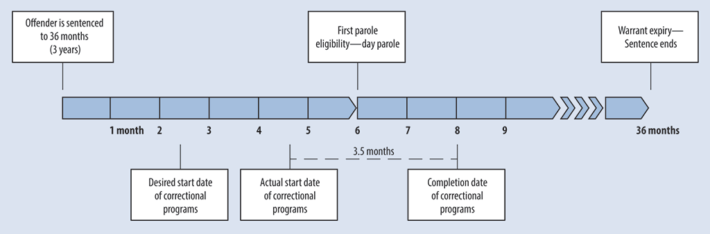Timeline showing both when offenders are eligible for parole and when correctional programs start and are completed