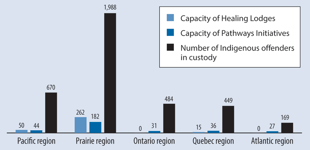 Bar graph comparing the capacities of Healing Lodges and Pathways Initiatives to the number of Indigenous offenders in custody in each region