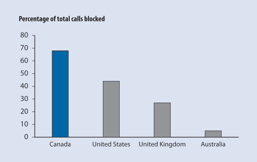 Report 2 Call Centres Canada Revenue Agency