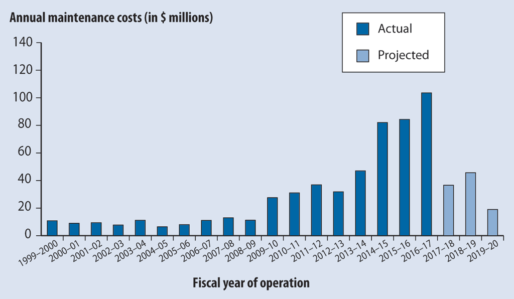 Actual and projected maintenance costs for the existing Champlain Bridge for the 1999–2000 to 2019–20 fiscal years