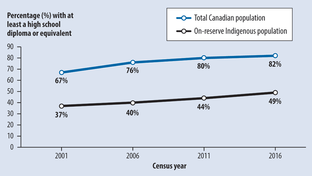 Graph showing percentages of on-reserve Indigenous people and total Canadians who had at least a high school diploma or the equivalent for the years 2001, 2006, 2011, and 2016