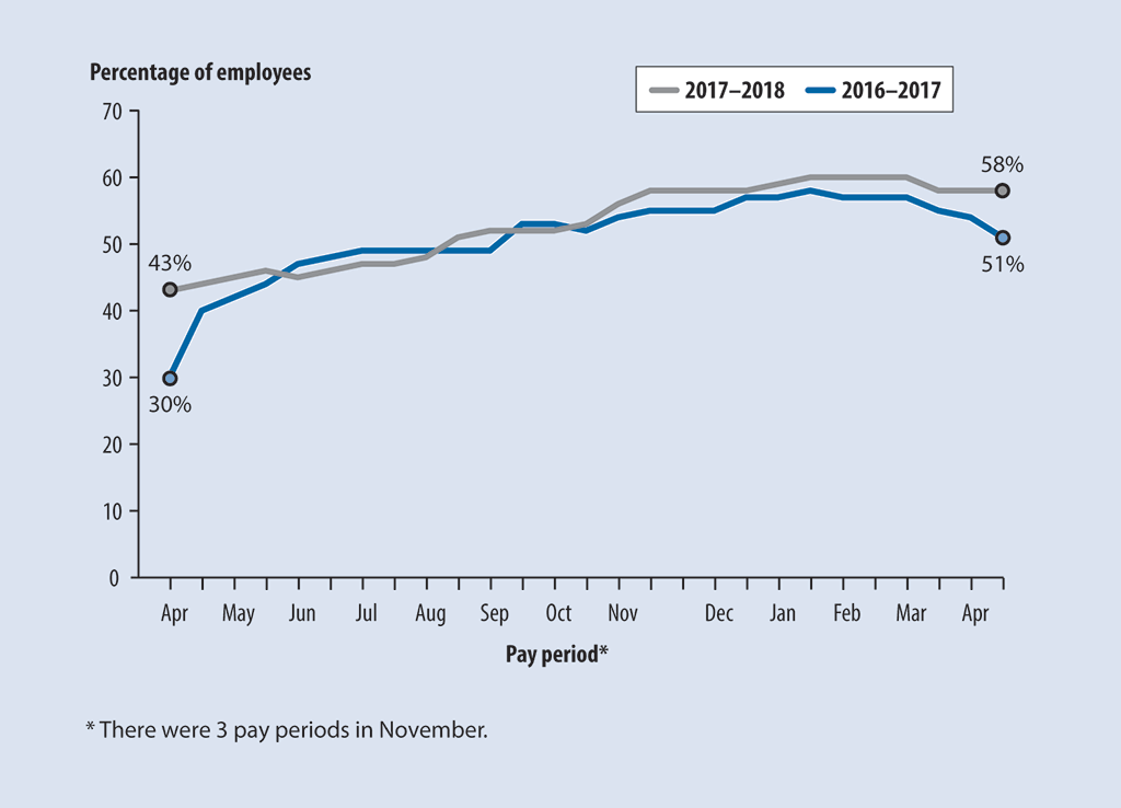 Line chart showing percentage of employees with errors in their paycheques