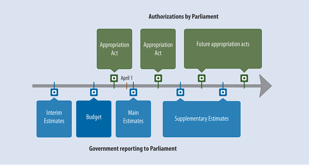 Illustration showing the reporting and authorization cycle for government expenditures