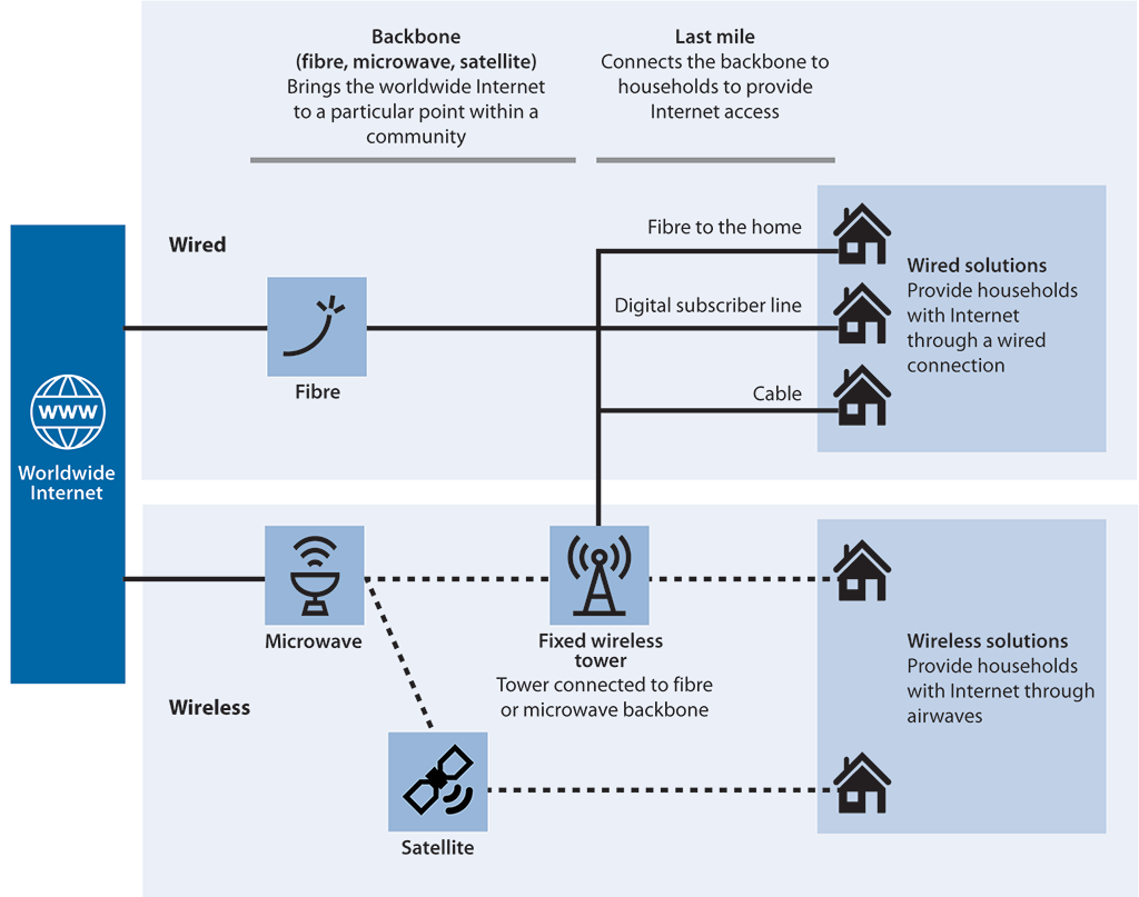 Diagram of the broadband infrastructure showing how households connect to the Internet through wired or wireless connections