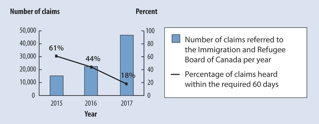 Bar graph of the number of asylum claims referred annually from 2015 to 2017 and the percentage of those claims heard within the required 60 days