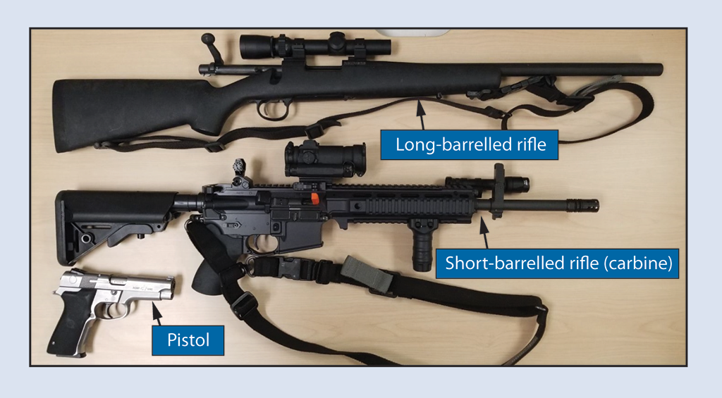 Photo of a long-barrelled rifle, a short-barrelled rifle (carbine), and a pistol