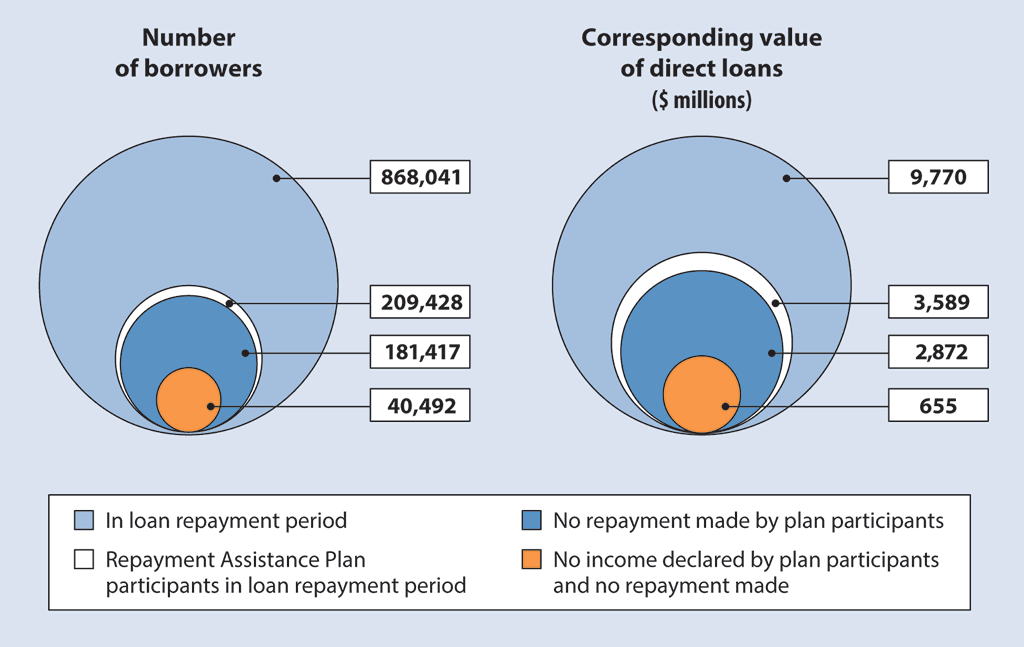 Two charts, one showing the number of borrowers in the loan repayment period, and the other showing the corresponding value of the direct loans