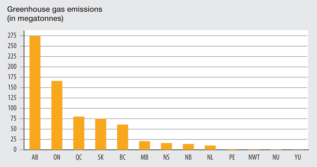 Bar graph showing total greenhouse gas emissions by province and territory in 2015