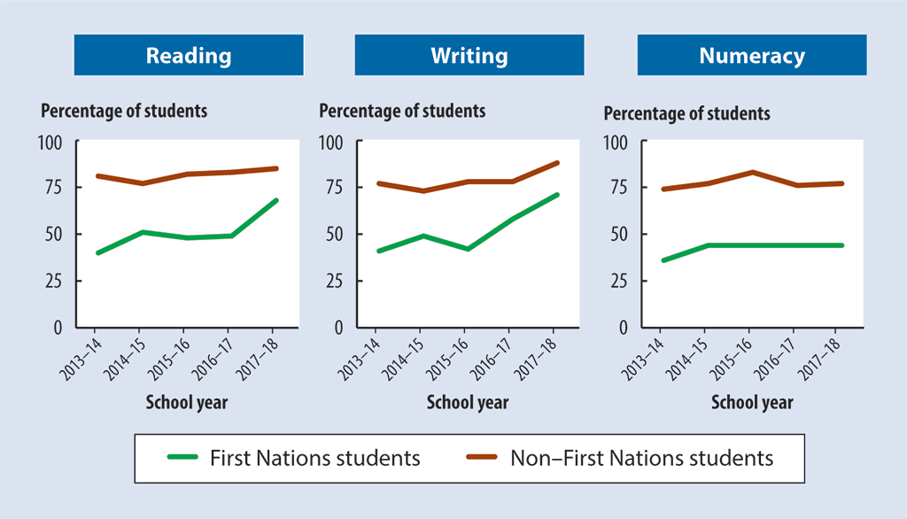 Percentages of First Nations versus non–First Nations students who met or exceeded expectations on the Yukon Foundation Skills Assessment (2013–14 through 2017–18)