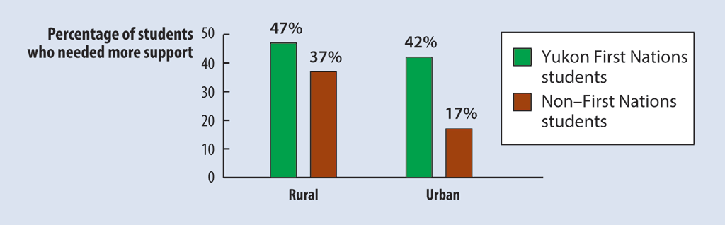 Percentages of Yukon First Nations versus non–First Nations Kindergarten students, grouped by rural or urban location, who needed more support in two or more learning areas in spring 2017