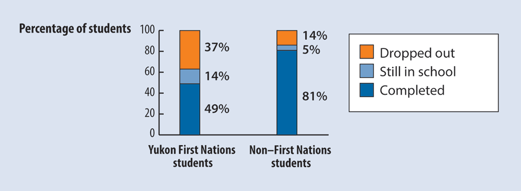 Bar chart showing academic outcomes for Yukon First Nations versus non–First Nations students who entered Grade 8 in the 2011–12 school year